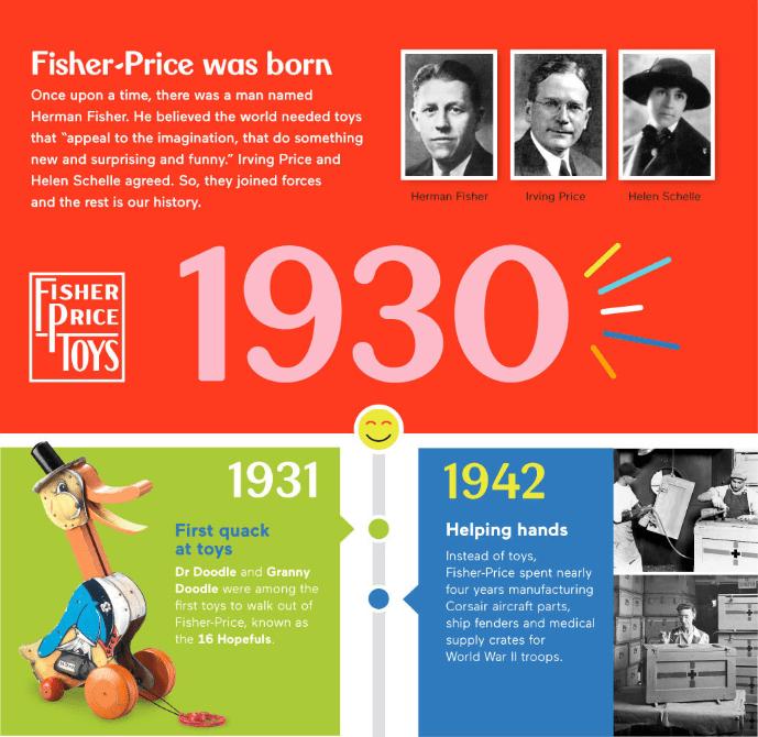 Fisher-Price tijdlijn